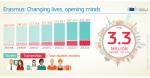 Erasmus compie 30 anni. Tra studio e amori ha cambiato 3,5 milioni di giovani