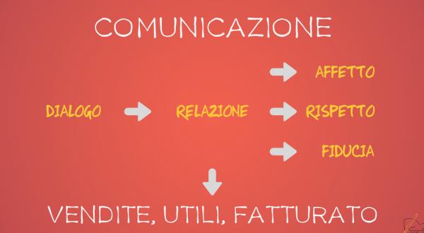 Comunicare: obiettivo vendere