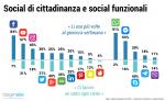 Facebook è il social network preferito dagli italiani