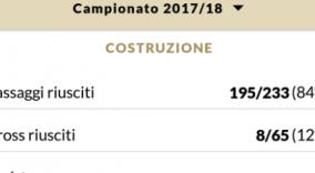 L'Inter lancia la nuova app: le statistiche sui cross di Candreva sono atroci