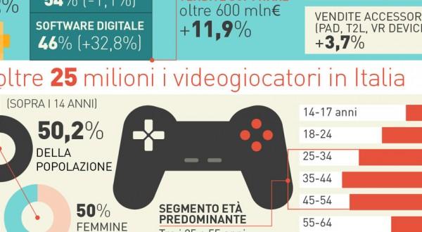 Sorpresa: i videogiochi piacciono più ai 60enni che agli adolescenti