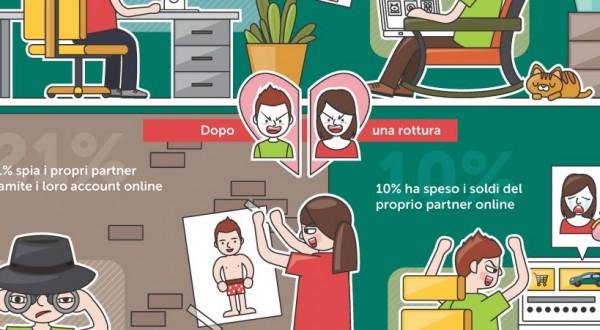 Le relazioni in crisi mettono a rischio la privacy personale