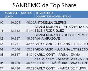 Sanremo, pieno di spot e ascolti record: la Rai esulta