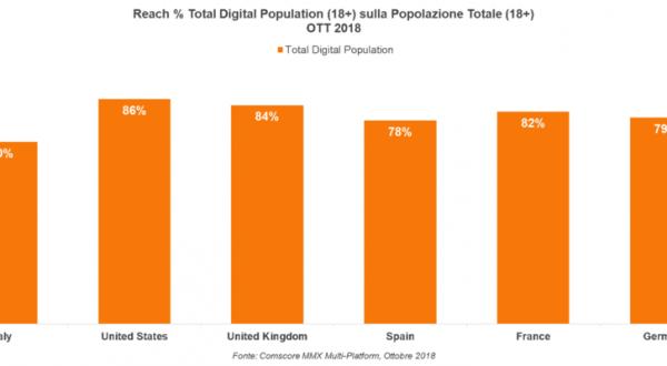 Italiani e Internet: cosa amano fare?