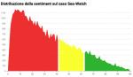 Distribuzione della sentiment sul caso Sea-Watch