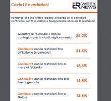 Coronavirus, per quasi 7 italiani su 10 le restrizioni vanno mantenute