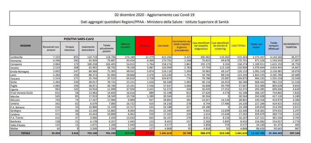 Coronavirus, 20.709 nuovi casi e 684 decessi in 24 ore